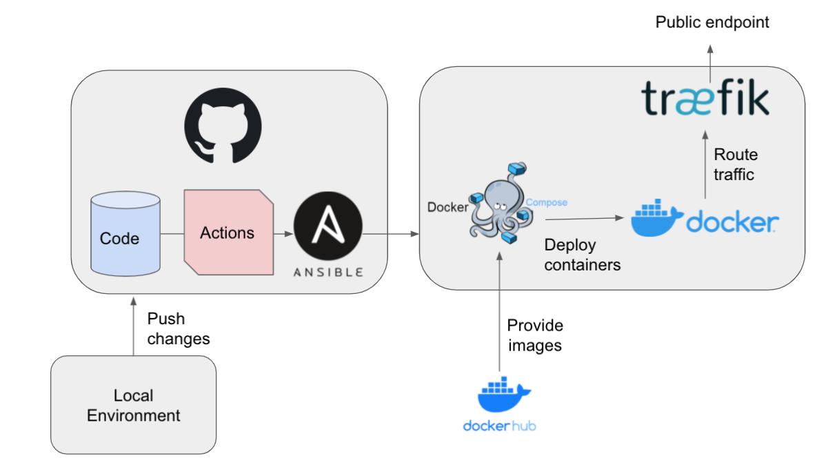 Geonovum OGC API Testbed CI/CD Architecture